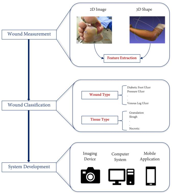 Figure 1 for Image Based Artificial Intelligence in Wound Assessment: A Systematic Review