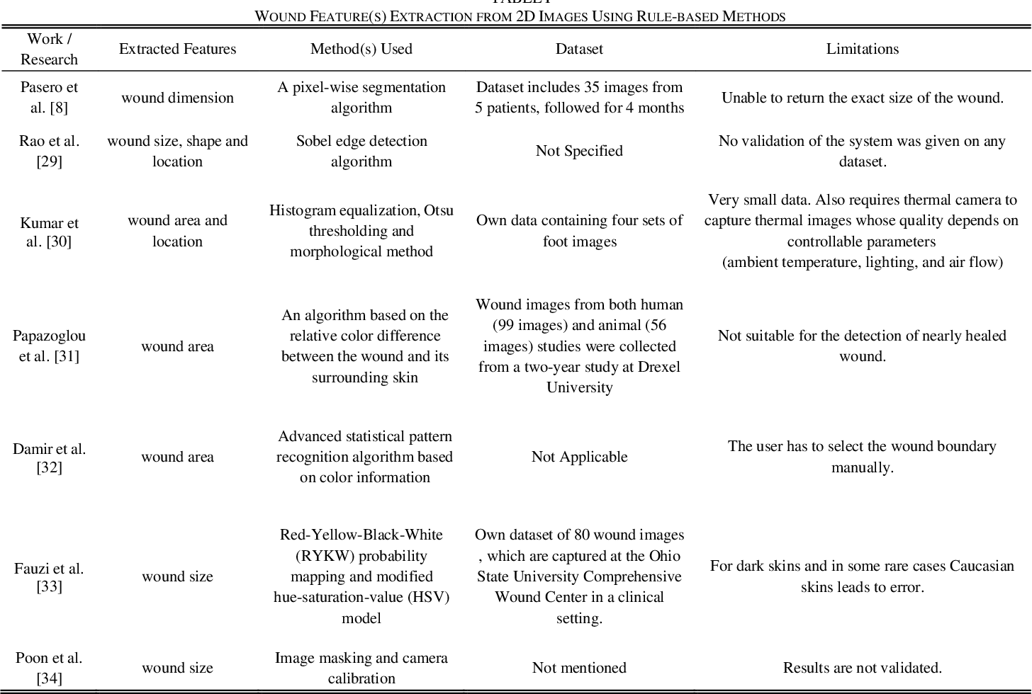 Figure 2 for Image Based Artificial Intelligence in Wound Assessment: A Systematic Review