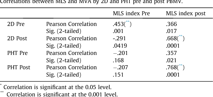 Table 3 from Mitral leaflet separation index  An easy two