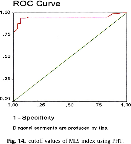 Figure 14 from Mitral leaflet separation index  An easy two