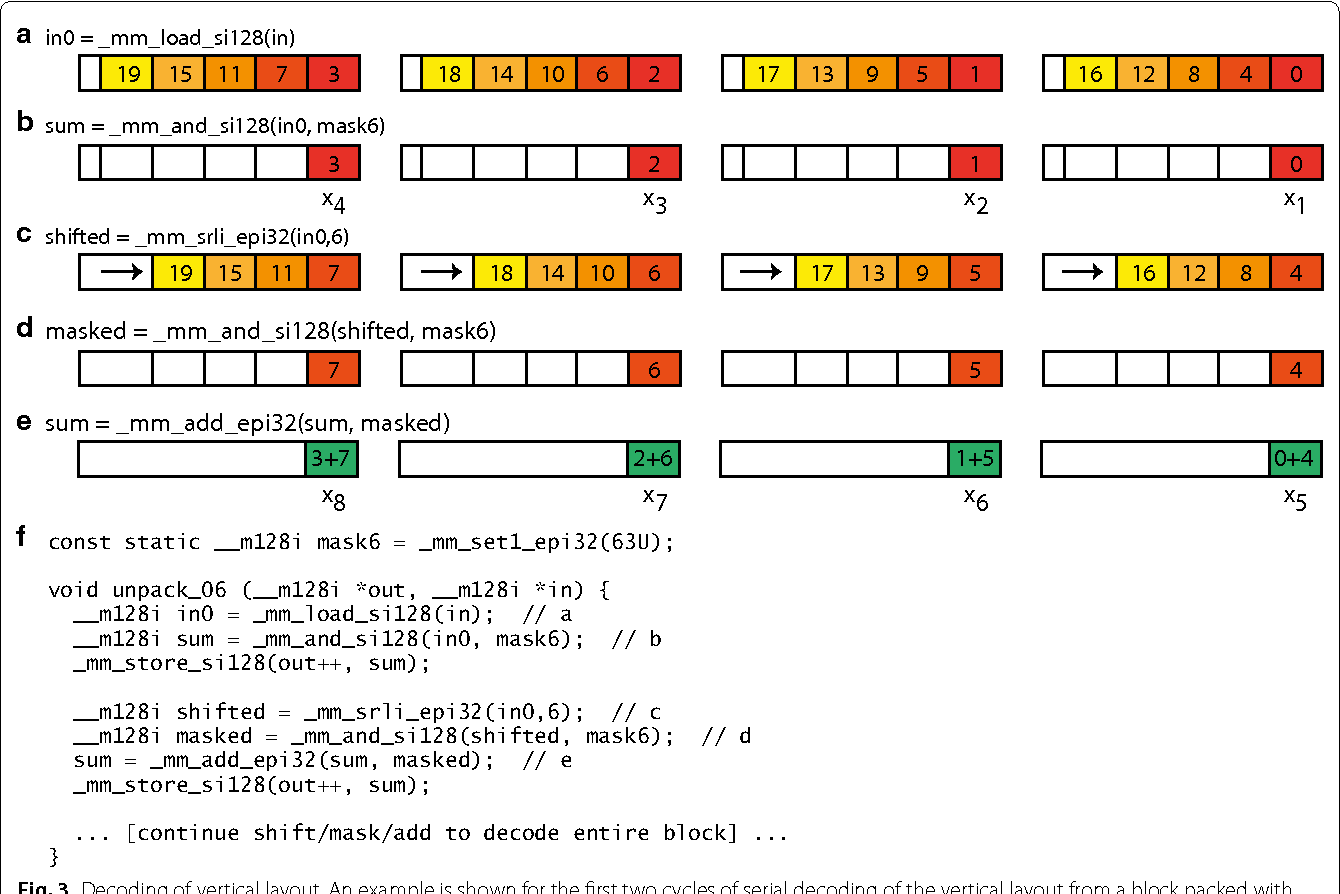 Figure 5 from Bitpacking techniques for indexing genomes: I  Hash
