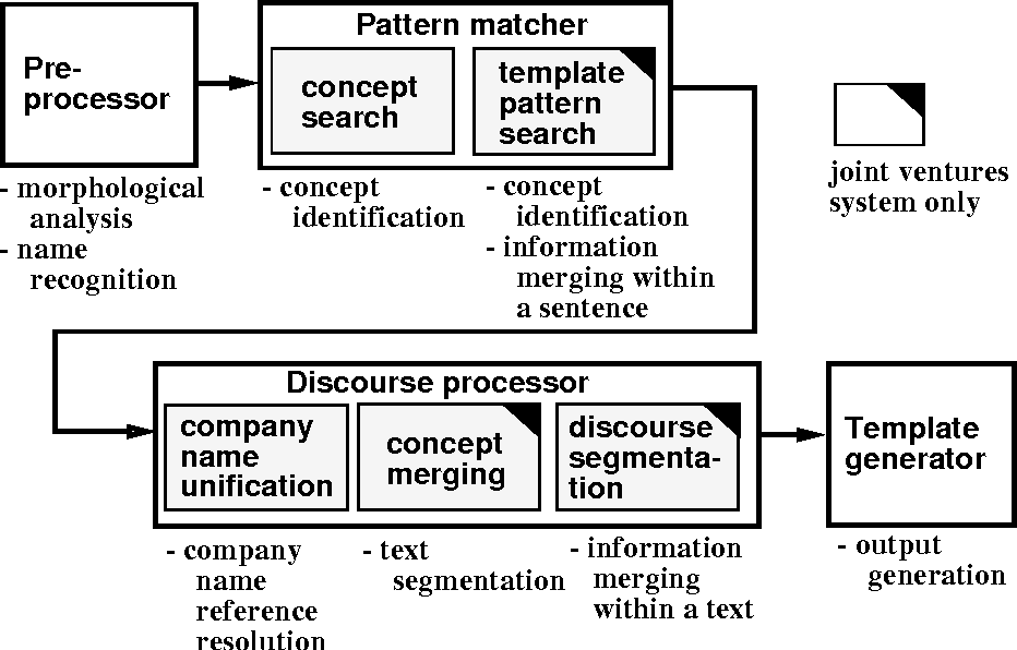 Figure 3 for Pattern Matching and Discourse Processing in Information Extraction from Japanese Text