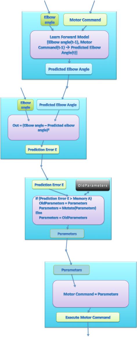 Figure 4 for Design for a Darwinian Brain: Part 2. Cognitive Architecture