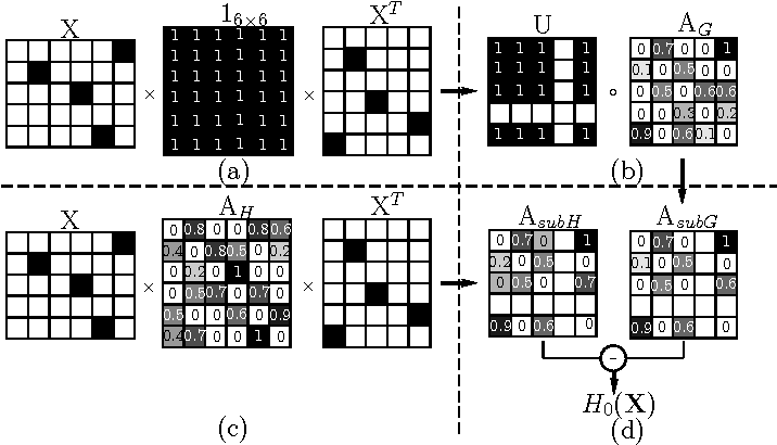 Figure 2 for A Weighted Common Subgraph Matching Algorithm
