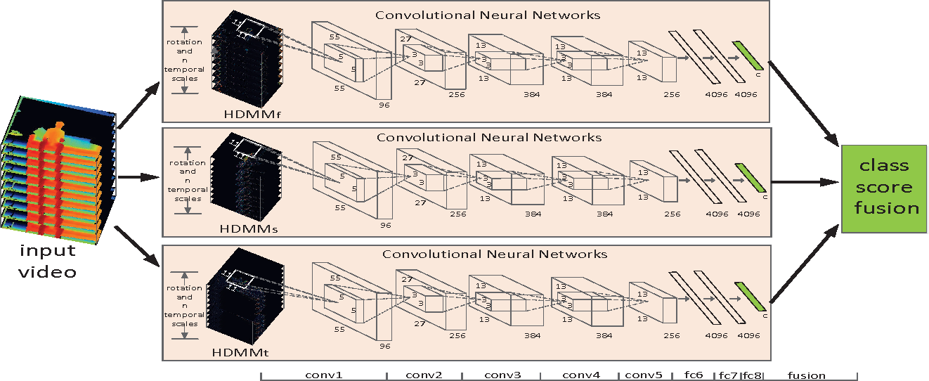 Figure 1 for Deep Convolutional Neural Networks for Action Recognition Using Depth Map Sequences