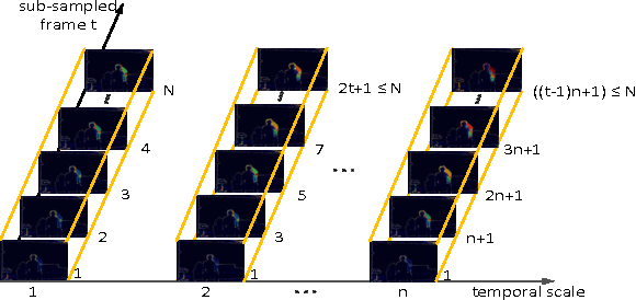 Figure 3 for Deep Convolutional Neural Networks for Action Recognition Using Depth Map Sequences