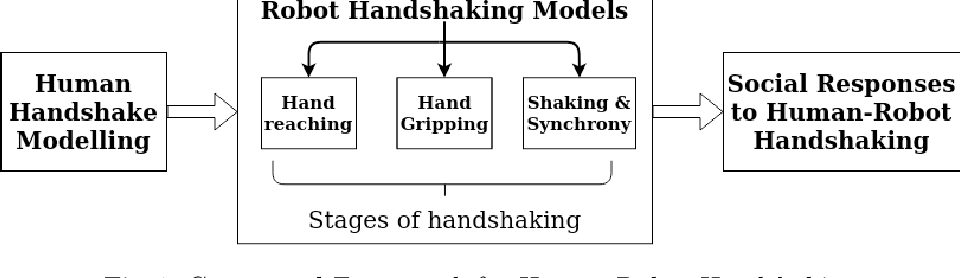 Figure 1 for Advances in Human-Robot Handshaking