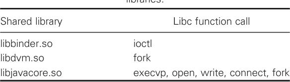 Return-to-libc attack - Semantic Scholar