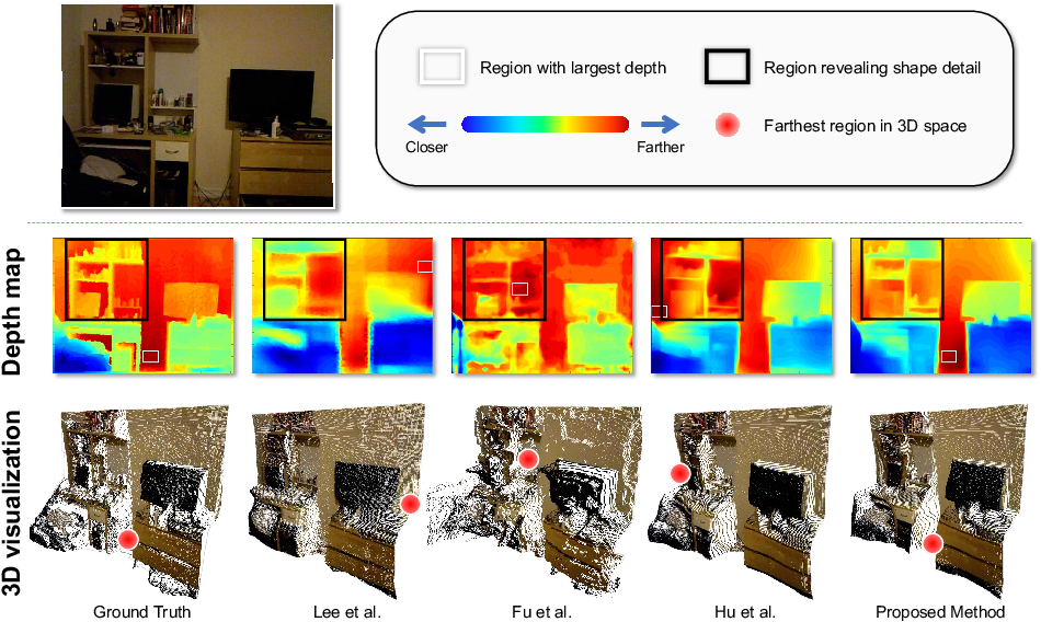Figure 1 for Boundary-induced and scene-aggregated network for monocular depth prediction