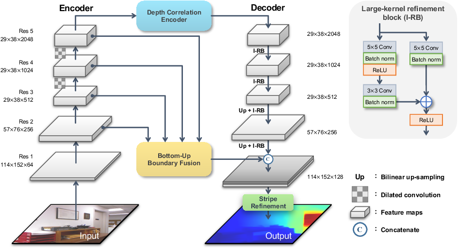 Figure 3 for Boundary-induced and scene-aggregated network for monocular depth prediction