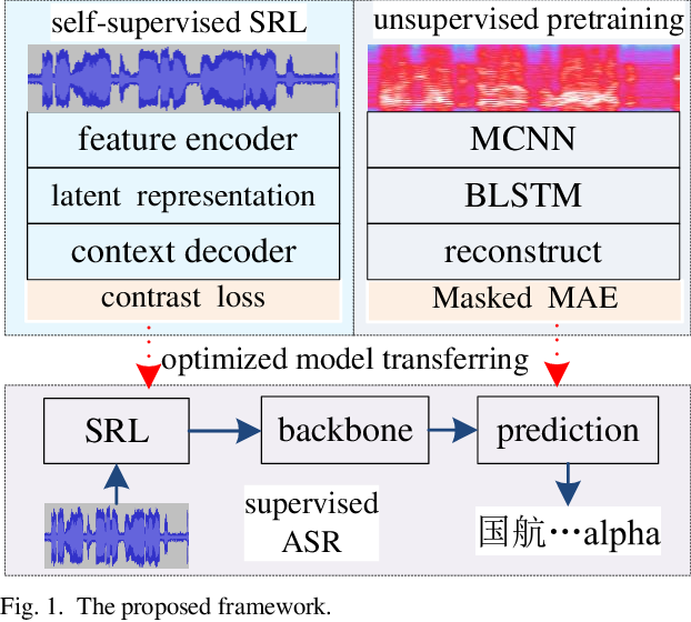 Figure 1 for ATCSpeechNet: A multilingual end-to-end speech recognition framework for air traffic control systems