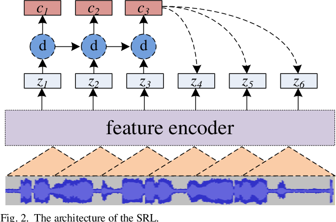 Figure 2 for ATCSpeechNet: A multilingual end-to-end speech recognition framework for air traffic control systems