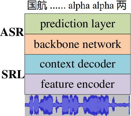 Figure 3 for ATCSpeechNet: A multilingual end-to-end speech recognition framework for air traffic control systems