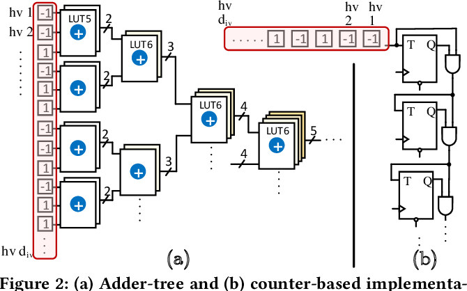 Figure 3 for SHEARer: Highly-Efficient Hyperdimensional Computing by Software-Hardware Enabled Multifold Approximation