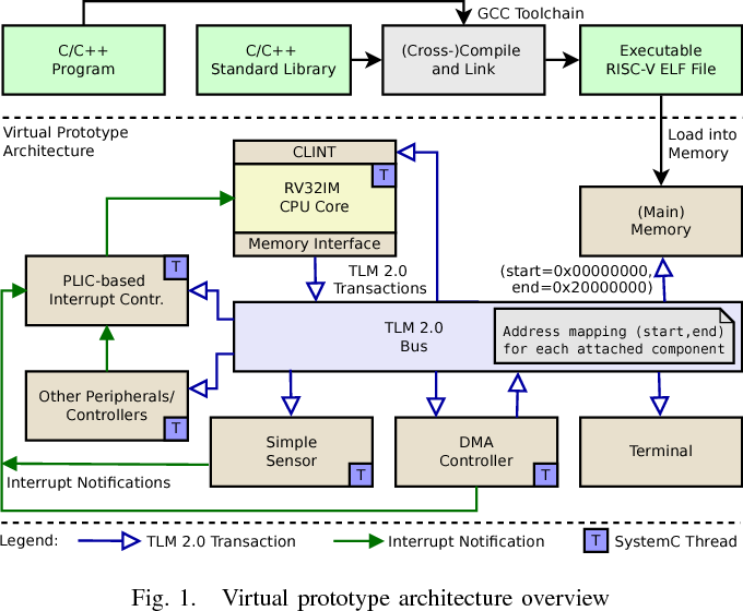 Figure 1 from Extensible and Configurable RISC-V Based