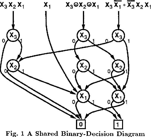 Breadth First Manipulation Of Very Large Binary Decision Diagrams