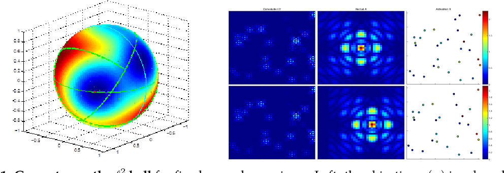 Figure 1 for On the Global Geometry of Sphere-Constrained Sparse Blind Deconvolution