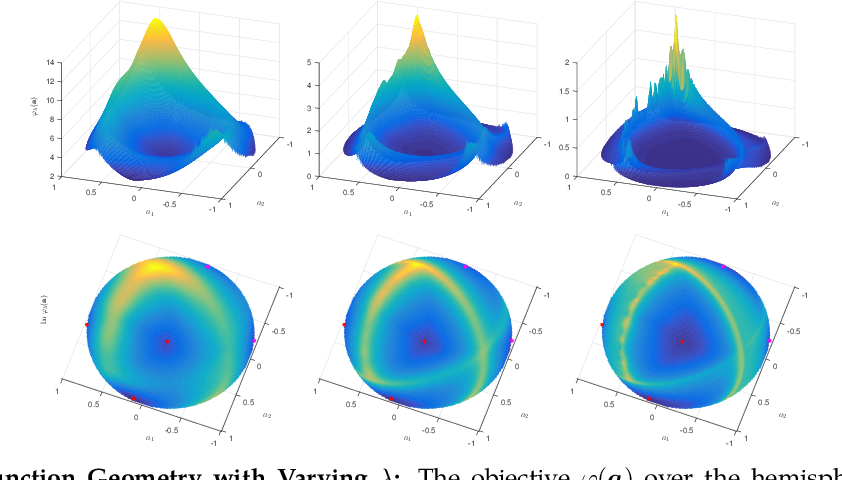 Figure 4 for On the Global Geometry of Sphere-Constrained Sparse Blind Deconvolution