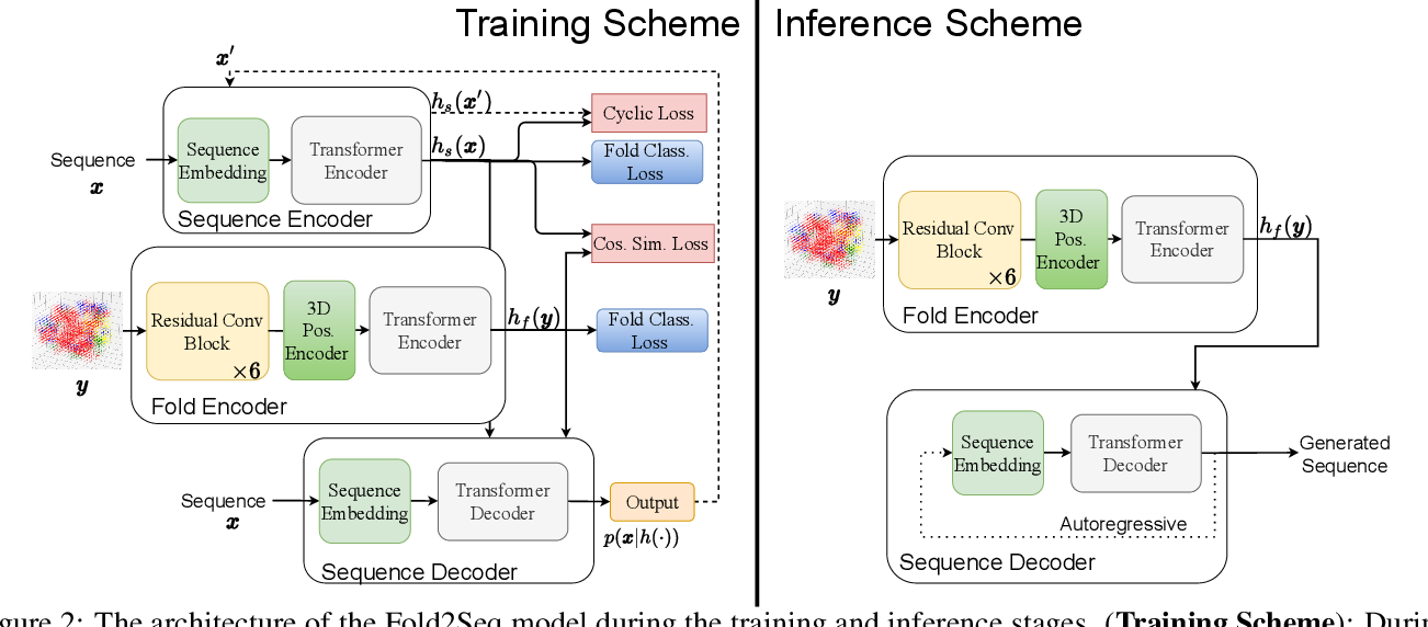 Figure 3 for Fold2Seq: A Joint Sequence(1D)-Fold(3D) Embedding-based Generative Model for Protein Design