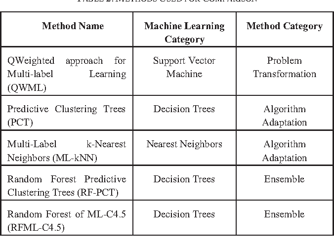 Figure 3 for A Novel Online Real-time Classifier for Multi-label Data Streams