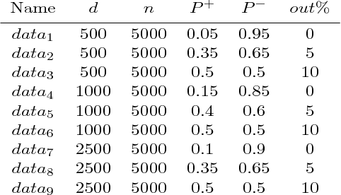 Figure 1 for Directly and Efficiently Optimizing Prediction Error and AUC of Linear Classifiers