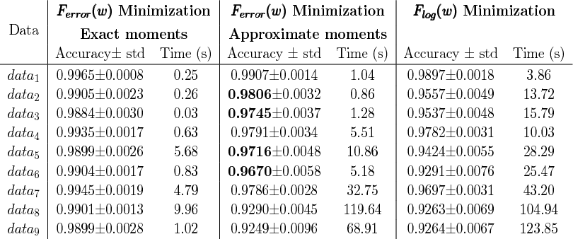 Figure 3 for Directly and Efficiently Optimizing Prediction Error and AUC of Linear Classifiers