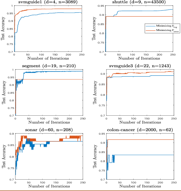 Figure 2 for Directly and Efficiently Optimizing Prediction Error and AUC of Linear Classifiers