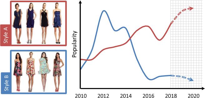 Figure 1 for Fashion Forward: Forecasting Visual Style in Fashion