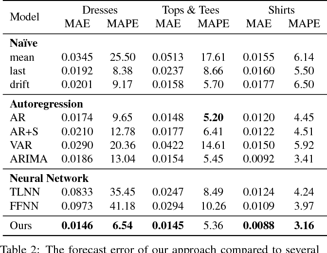 Figure 4 for Fashion Forward: Forecasting Visual Style in Fashion
