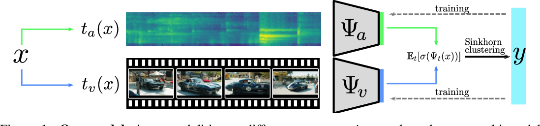 Figure 1 for Labelling unlabelled videos from scratch with multi-modal self-supervision