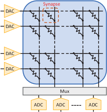 Figure 3 for Uncertainty Modeling of Emerging Device-based Computing-in-Memory Neural Accelerators with Application to Neural Architecture Search