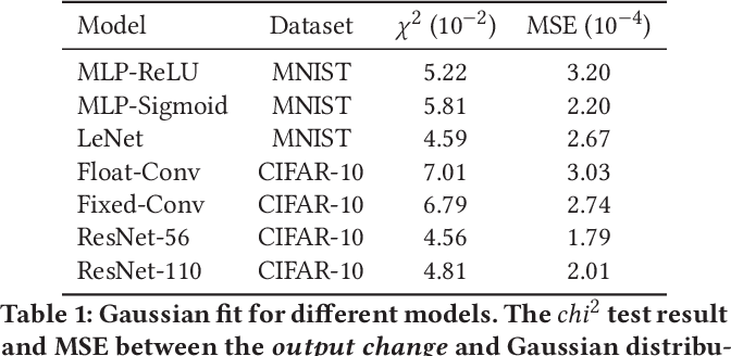 Figure 2 for Uncertainty Modeling of Emerging Device-based Computing-in-Memory Neural Accelerators with Application to Neural Architecture Search