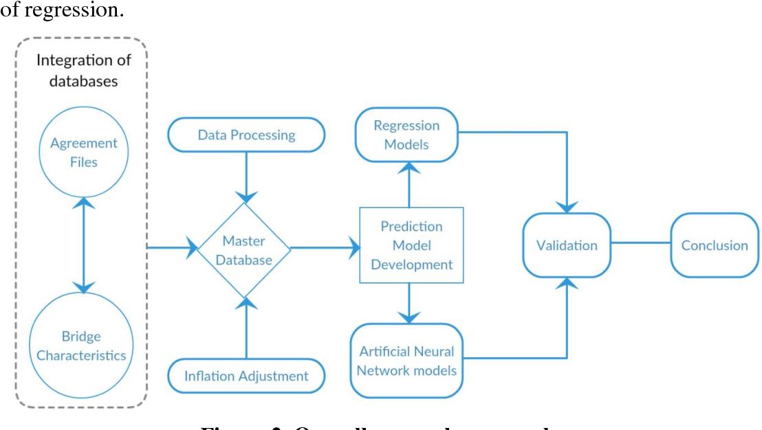 PDF] Bridge design efforts and cost estimation models for