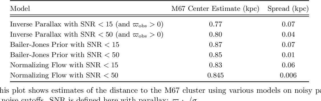 Figure 4 for Modeling the Gaia Color-Magnitude Diagram with Bayesian Neural Flows to Constrain Distance Estimates
