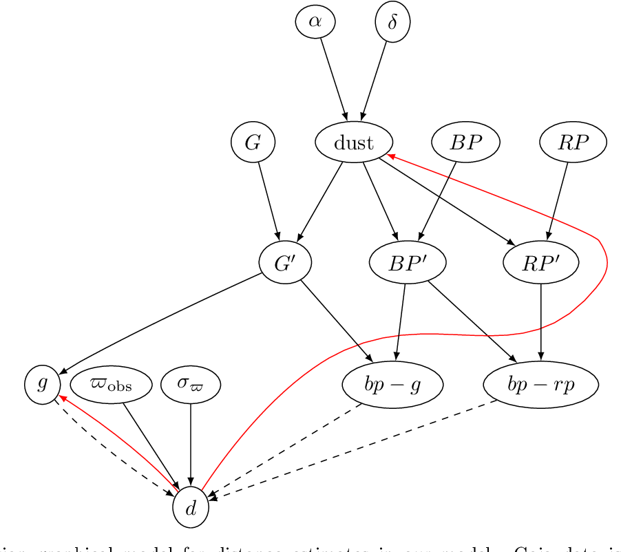 Figure 1 for Modeling the Gaia Color-Magnitude Diagram with Bayesian Neural Flows to Constrain Distance Estimates