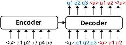Figure 3 for End-to-End Synthetic Data Generation for Domain Adaptation of Question Answering Systems