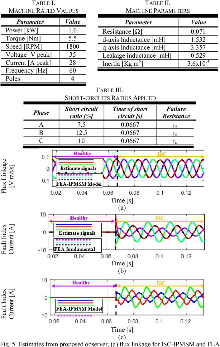 Inter Turn Short Circuit Ratio Estimation In Ipmsms Based On A Fault Shortcircuitratioofsynchronousgeneratorfig1 Index Current Observer Semantic Scholar