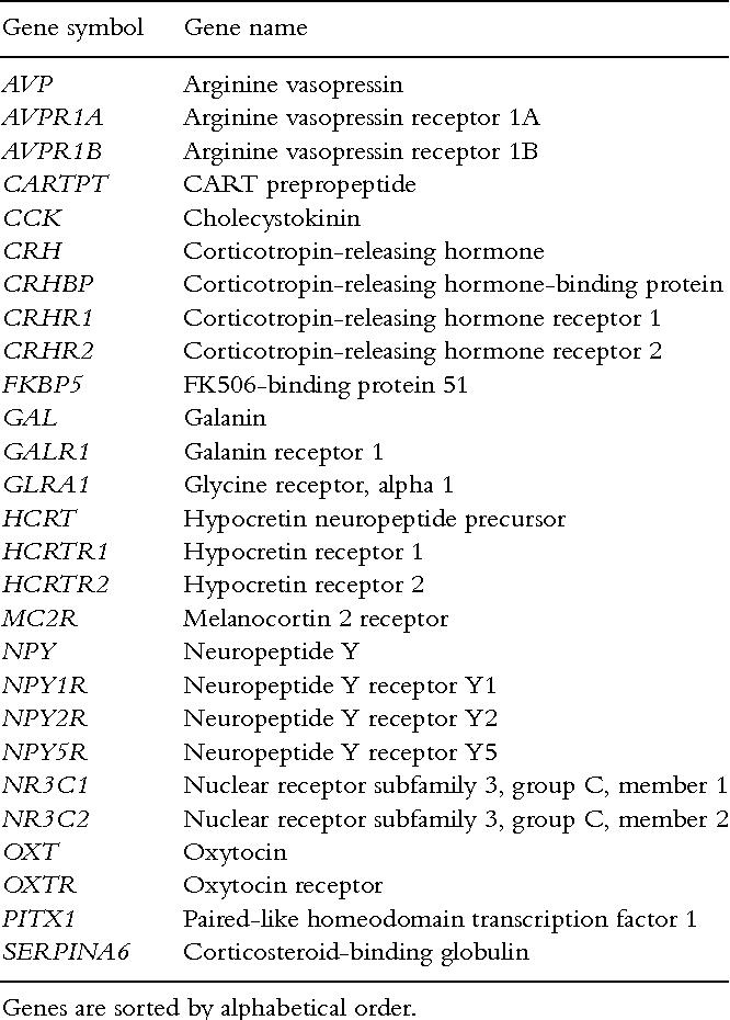 Drug Addiction And Stress Response Genetic Variability Association