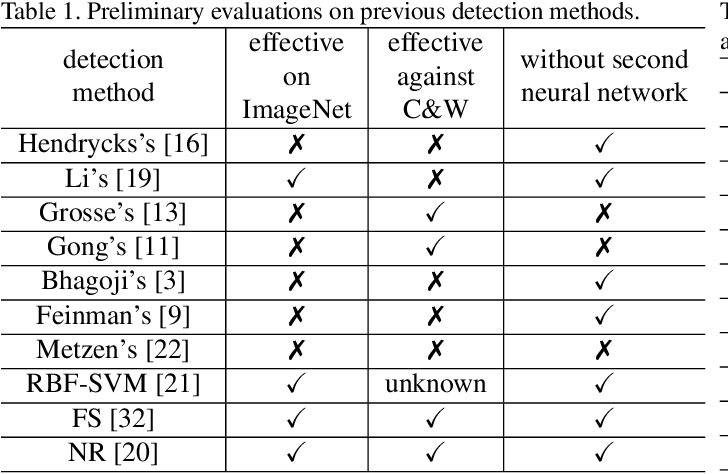Figure 2 for Detection based Defense against Adversarial Examples from the Steganalysis Point ot View