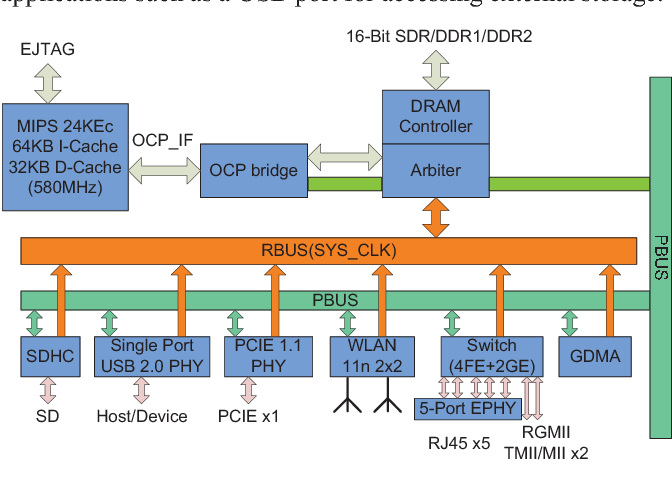 Figure 10 from A 2×2 MIMO 802 11 b/g/n WLAN SOC in 55nm CMOS