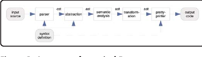 PDF] Programming Languages Programming Languages Crossroads