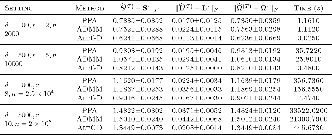 Figure 1 for Speeding Up Latent Variable Gaussian Graphical Model Estimation via Nonconvex Optimizations