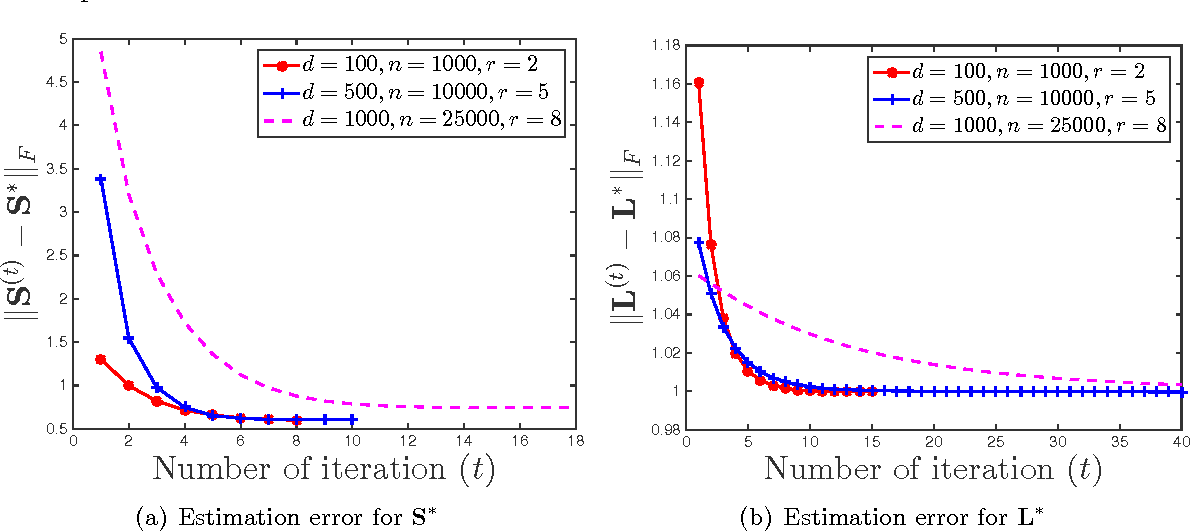 Figure 2 for Speeding Up Latent Variable Gaussian Graphical Model Estimation via Nonconvex Optimizations