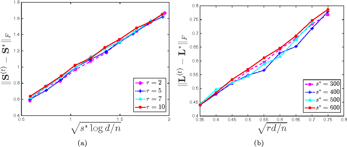 Figure 4 for Speeding Up Latent Variable Gaussian Graphical Model Estimation via Nonconvex Optimizations