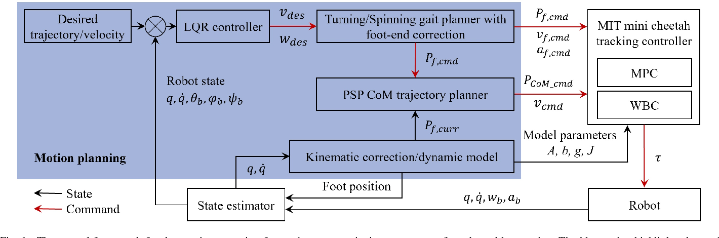 Figure 1 for Terrain-perception-free Quadrupedal Spinning Locomotion on Versatile Terrains: Modeling, Analysis, and Experimental Validation