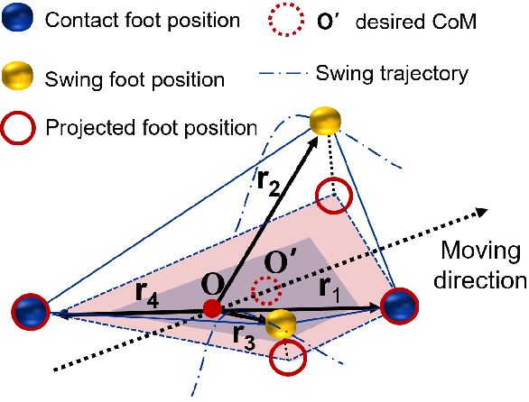 Figure 4 for Terrain-perception-free Quadrupedal Spinning Locomotion on Versatile Terrains: Modeling, Analysis, and Experimental Validation