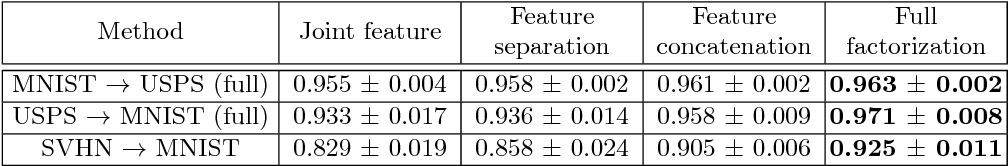 Figure 4 for Factorized Adversarial Networks for Unsupervised Domain Adaptation