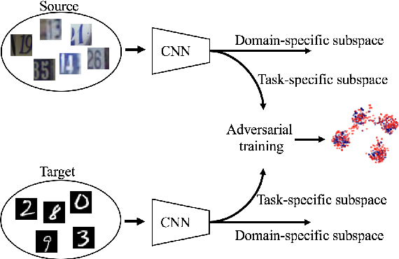 Figure 1 for Factorized Adversarial Networks for Unsupervised Domain Adaptation