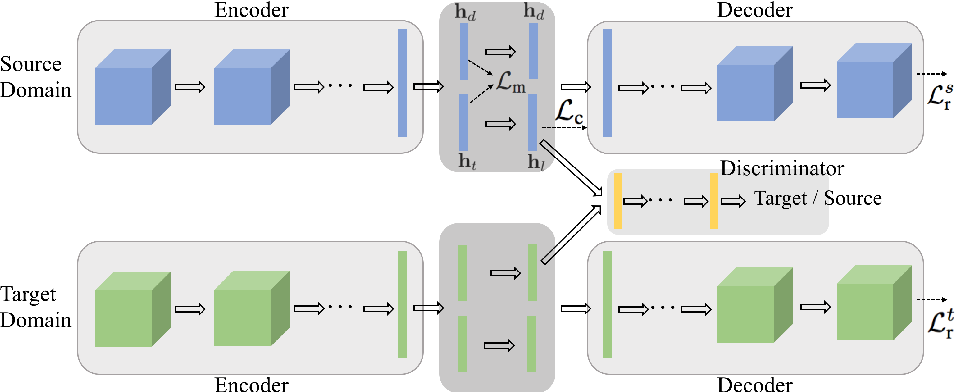 Figure 3 for Factorized Adversarial Networks for Unsupervised Domain Adaptation