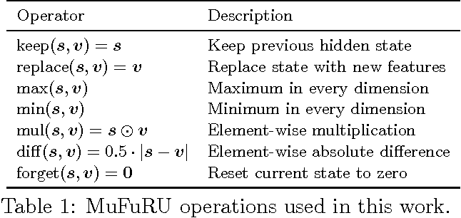 Figure 1 for MuFuRU: The Multi-Function Recurrent Unit